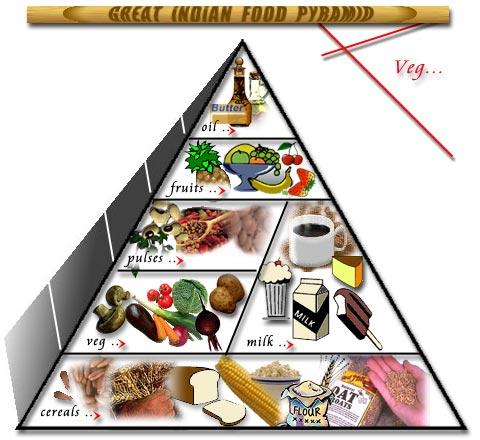 Diabetes India Indian Pyramid Vegetarians