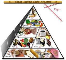 Diabetes India Diet Charts